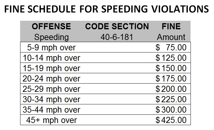 SPEEDING VIOLATIONS